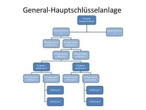 General-Hauptschlüsselanlage - Schließanlage Leverkusen