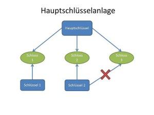 Hauptschlüsselanlage - Schließanlage Leverkusen