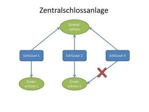 Zentralschlossanlage - Schließanlage Leverkusen